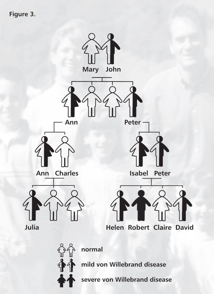 Heredity Of Von Willebrand Disease Hemophilia